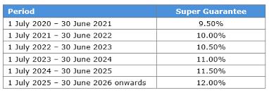 Compulsory Super (SGC) rising to 10% + MYOB & Xero requirements